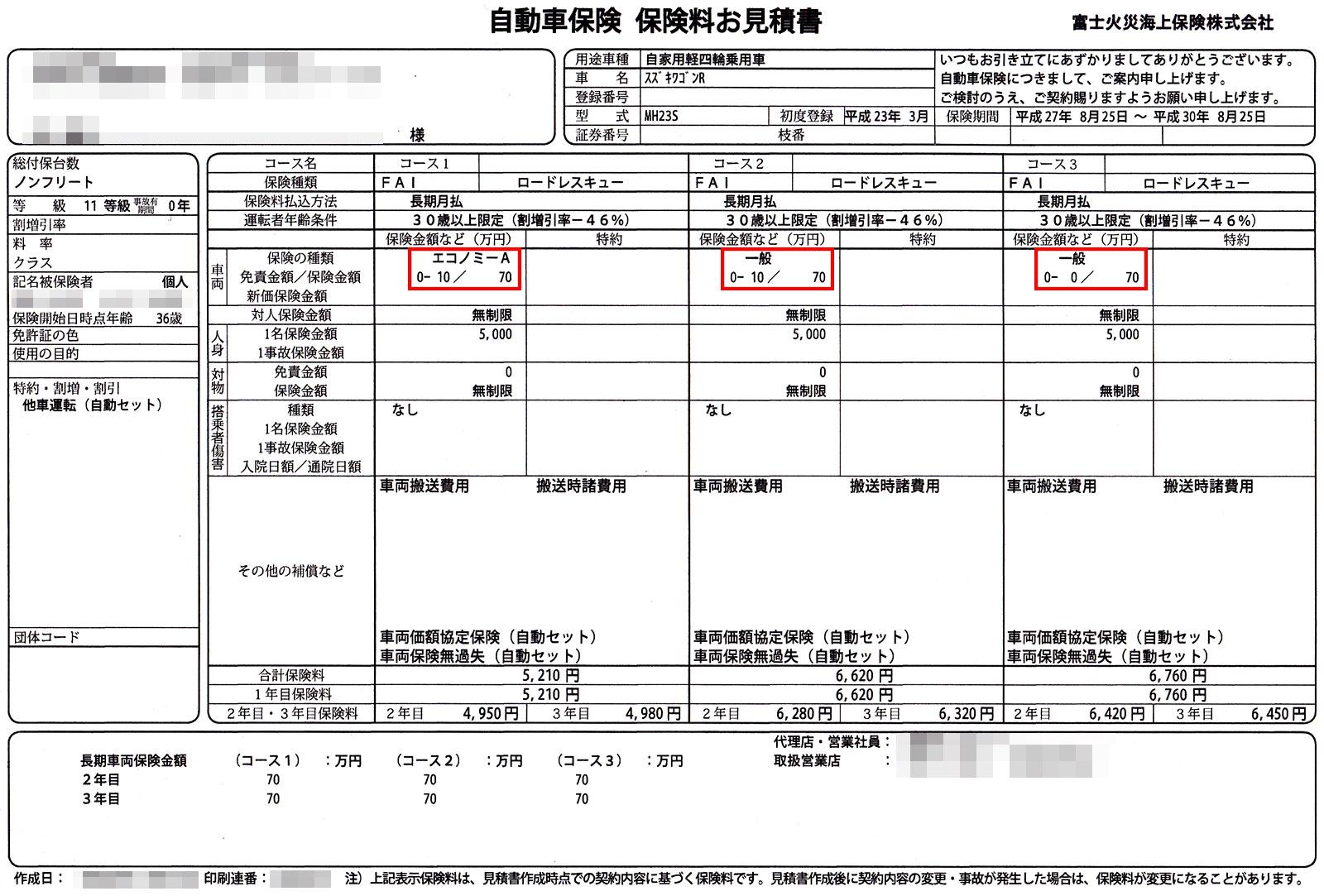 富士火災の自動車保険『FAI』の保険の内容を確認してみた