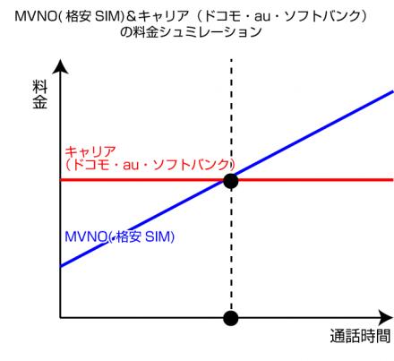 MVNO(格安SIM)とキャリア(ドコモ・au・ソフトバンク)の料金シュミレーション