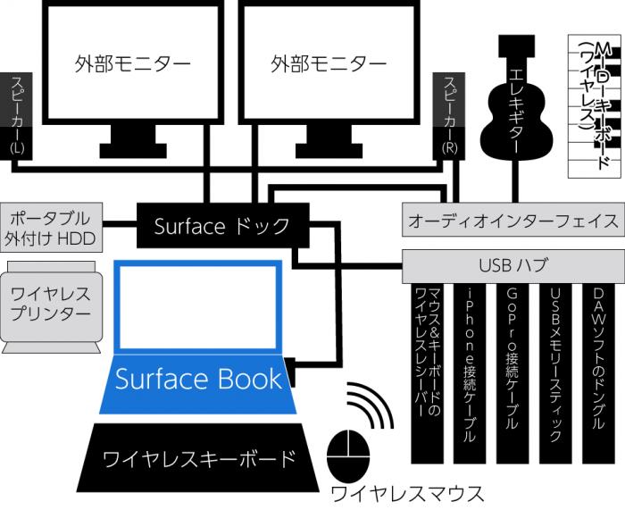 Surface BookをデスクトップPCとして使う場合の接続図